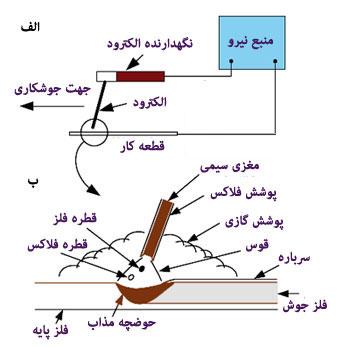 انواع الکترود روکش دار برای جوش دستی قوسی
